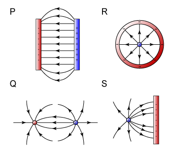 Correct field pattern of the electric field around charged objects