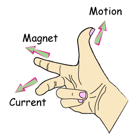 http://www.one-school.net/Malaysia/UniversityandCollege/SPM/revisioncard/physics/electromagnetism/images/Flemings-Right-Hand.png
