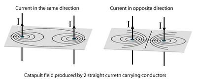 Magnetyzm a spinowy moment magnetyczny protonu i elektronu