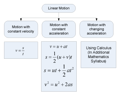 Form 4 -notes [chapter 1 &2 ] Linearmotionsummary