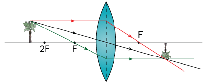 lens  pngray diagram   image form by a convex lens