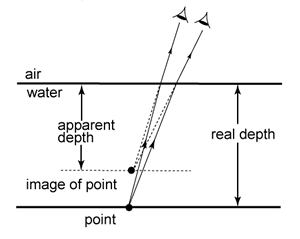 the real depth of an object is the vertical distance of