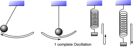 Image result for oscillation